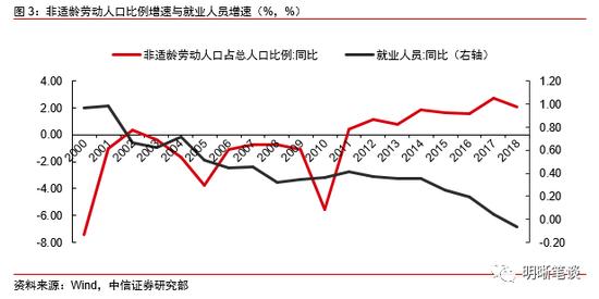 中国适龄人口_中国地图