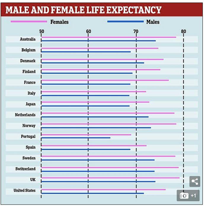 世界人口寿命排名_世界各国实力大排名 结果让人太惊讶啦