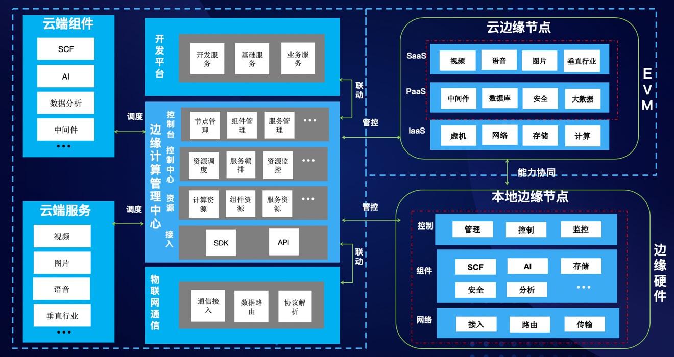 腾讯云推出物联网边缘计算平台,攻克物联网落地难题