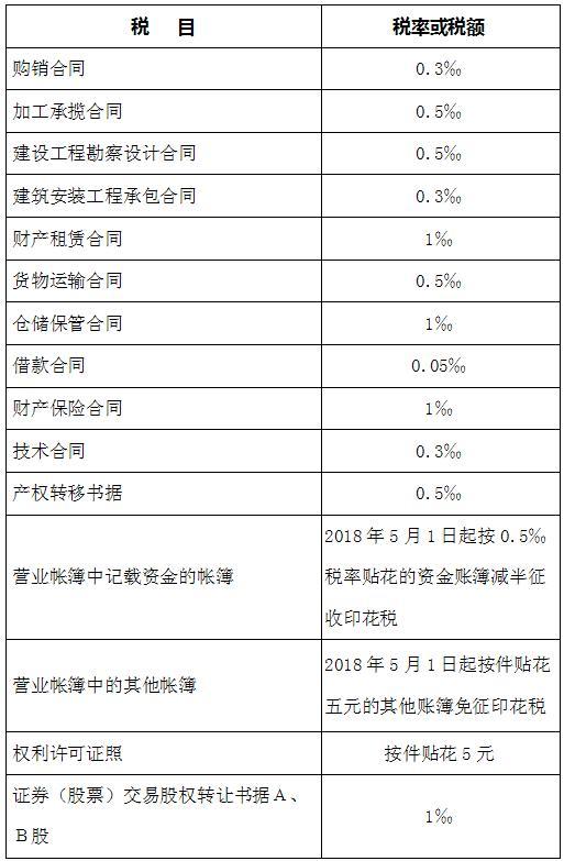 印花税最新税率表最全税率表,通俗,易懂,好记设计制作详细ui图片