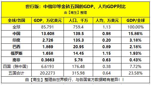 年均GDP占比低