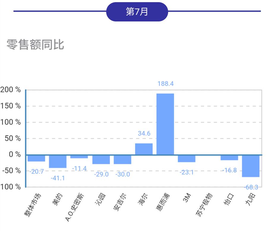 7月清水设备线下市场同比再下行,惠而浦海尔逆势增长
