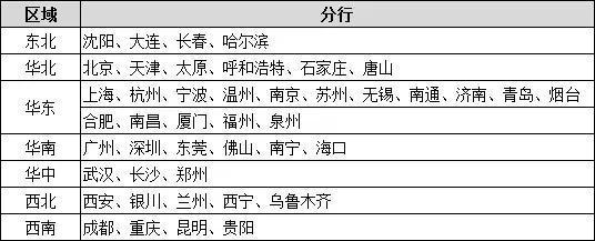 2020招商银行公告发布!部分岗位无专业及英语要求