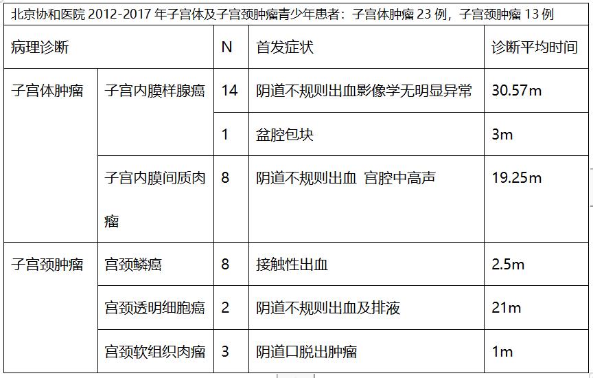 北京协和医院史宏晖:避免延误诊断 妇科检查中请不要漏掉这个细节