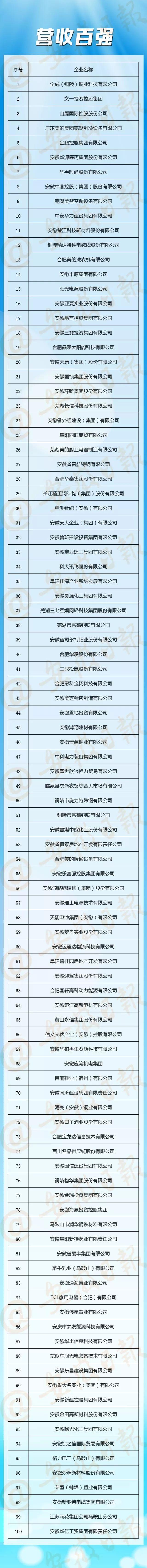 """安徽省最""""强""""的100家民营企业都在这了!熟悉么?"""