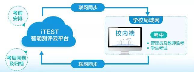 iTEST再添新成员,新技术突破内外网限
