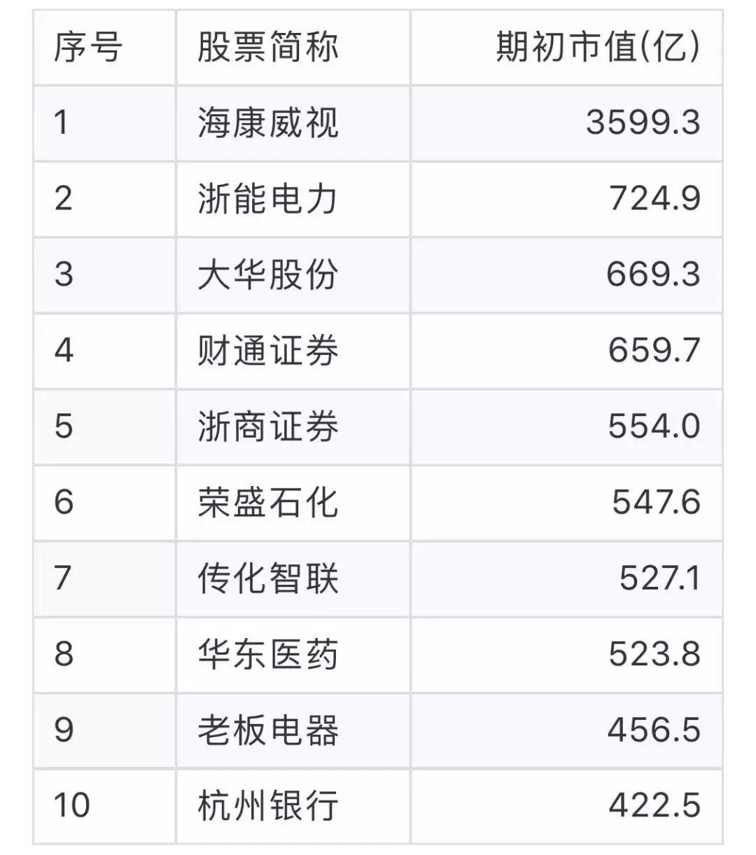 上海gdp比香港_最新人均GDP排名:香港第1,南京第7,上海第10,武汉超厦门