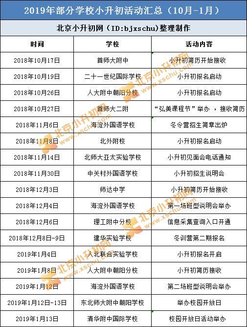 2020年北京小升初每月关键节点,重要事