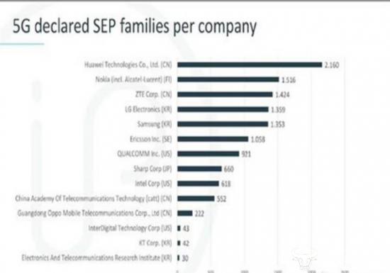 独家:中美5G专利比拼结果惊人!中国5G专利数第一是美国两倍多