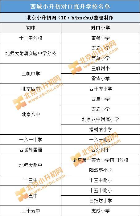 入学丨海淀、西城等小升初对口直升学校名单