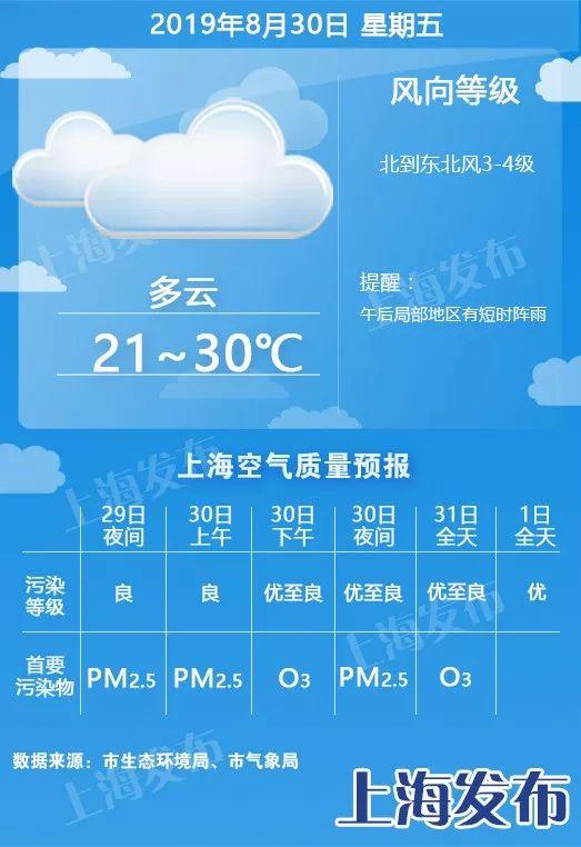【天气】气温过山车!今天直降11度,明天升9度,周日降5度!