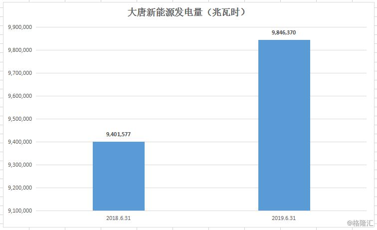 大唐新能源)发电量稳步提升,业绩增长弹性大