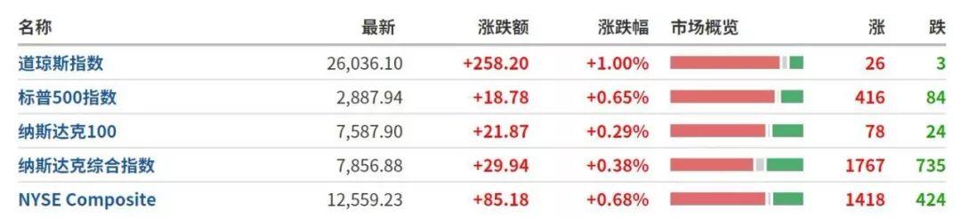 经济衰退的担忧被夸大? 道指涨超250点 又开新战线? 专家: 对美冲击将远超中美贸易摩擦 |早报
