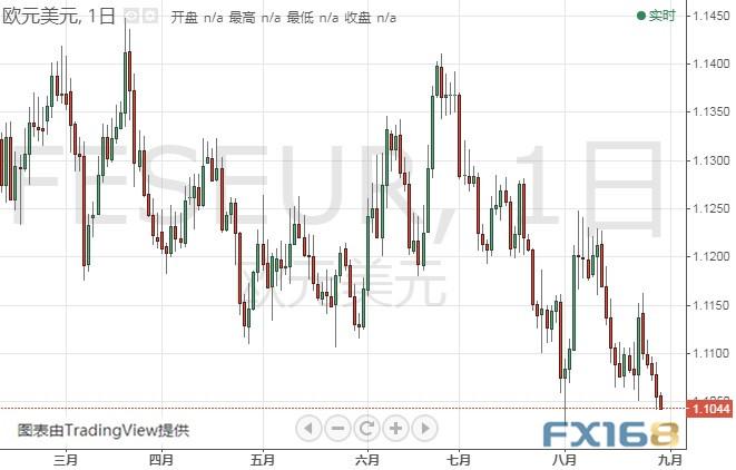 今晚重量级数据恐引发剧烈波动、金价还要跌