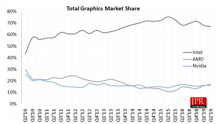 第二季度GPU出货量报告:AMD增长9.8%