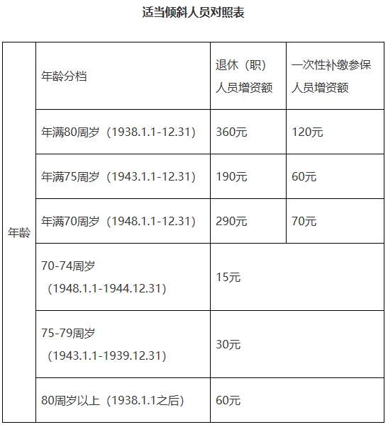 喜讯!东营人均月增165元!退休养老金上调!