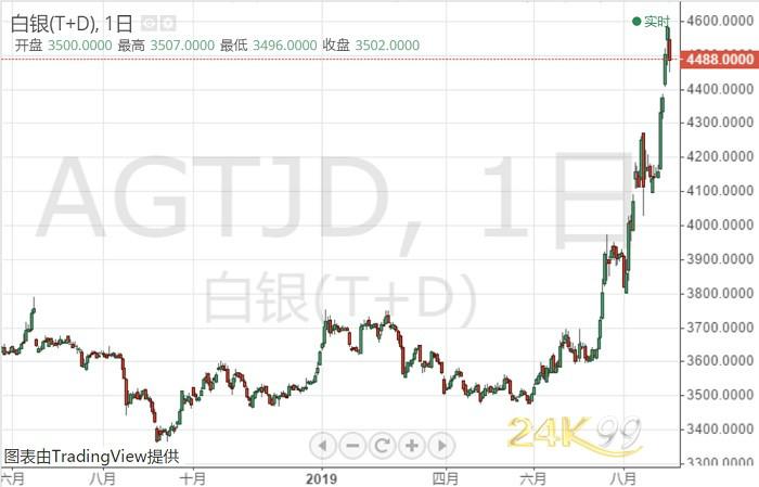 <b>中美贸易消息挫避险锐气、白银遭大举抛售 接下来如何走?</b>