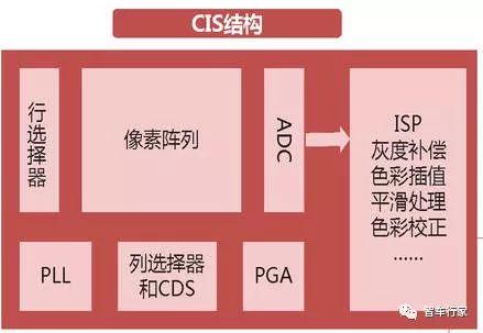 摄像头芯片 CMOS图象传感器行业申报