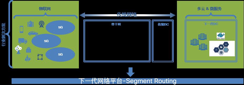 新一代Segment Routing流量工程体系 - SR Policy