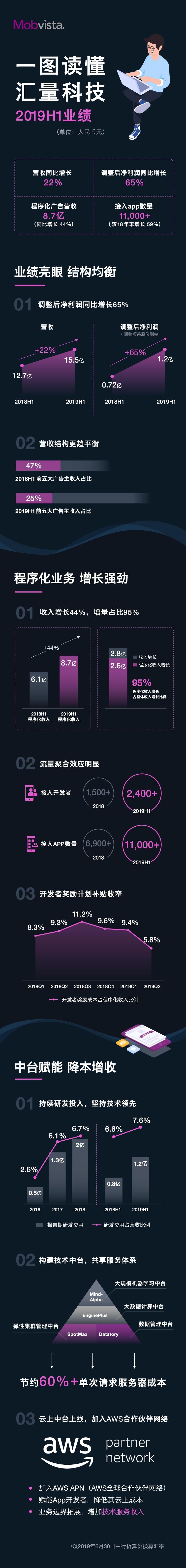 一图看懂汇量科技(1860.HK)2019年中期业绩