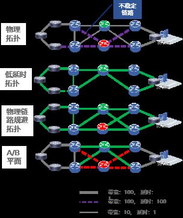 新一代Segment_Routing流量工程体系_-_SR_Policy