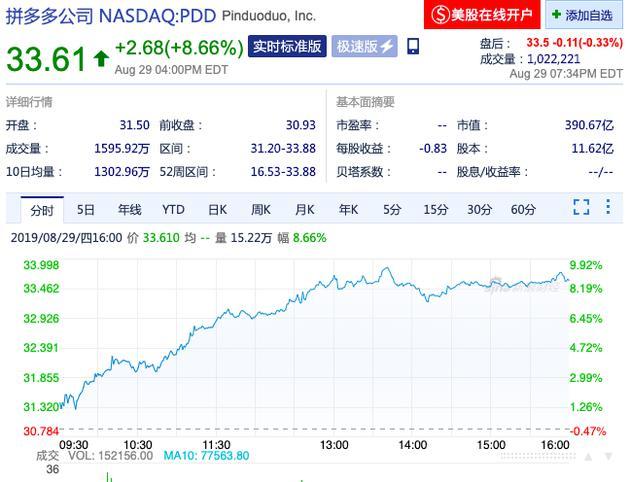 拼多多市值超百度 成中国第五大年夜互联网上市公司