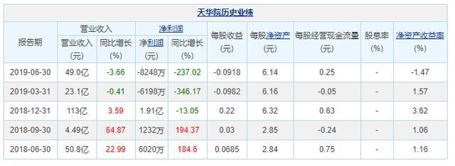"""""""坐过山车""""的青岛天华院:上半年净利润下降237%"""