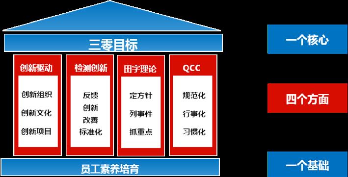 全面质量管理为中国制造品质提升夯实&