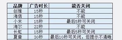 江苏消保委:超九成智能电视有开机告白查询拜访触及创维、小米、三星