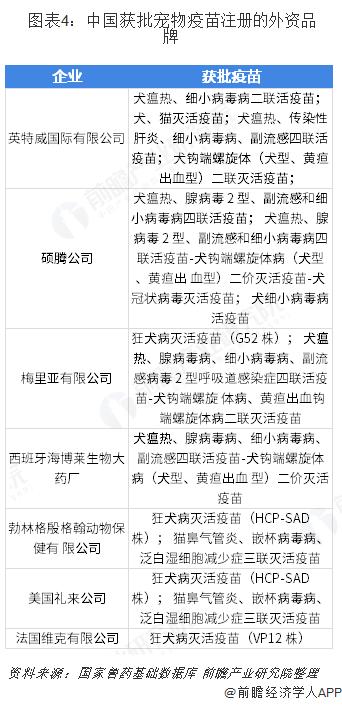 中国宠物行业市场分析:宠物医疗和美容为主力项目