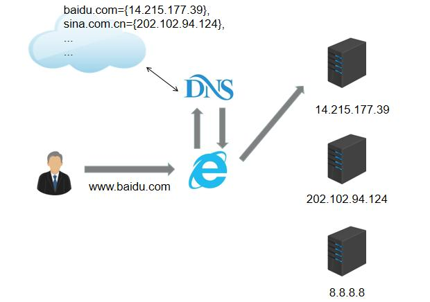 IPv4与IPv6的区别,你以为仅仅是地址变长而已吗?