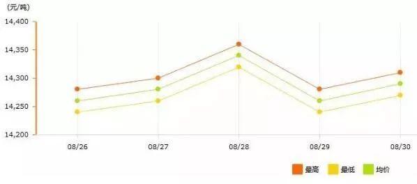 8月26日~8月30日长江现货铝锭价格表及走势图