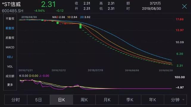 """网赚短网址A股上半年""""盈利王""""""""亏损王""""出炉!最赚钱的"""