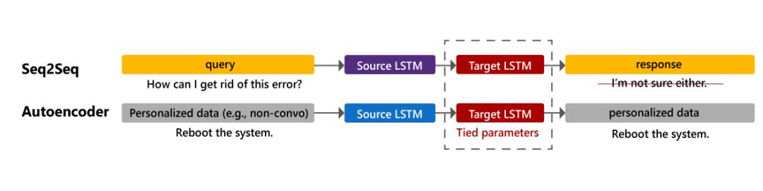 微软发布开源 Icecaps 对象包,经过过程多义务进修完成多角色会话 AI