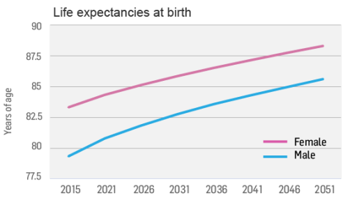 人口老龄化的解决方法_人口老龄化加剧 买房养老渐成新型刚需