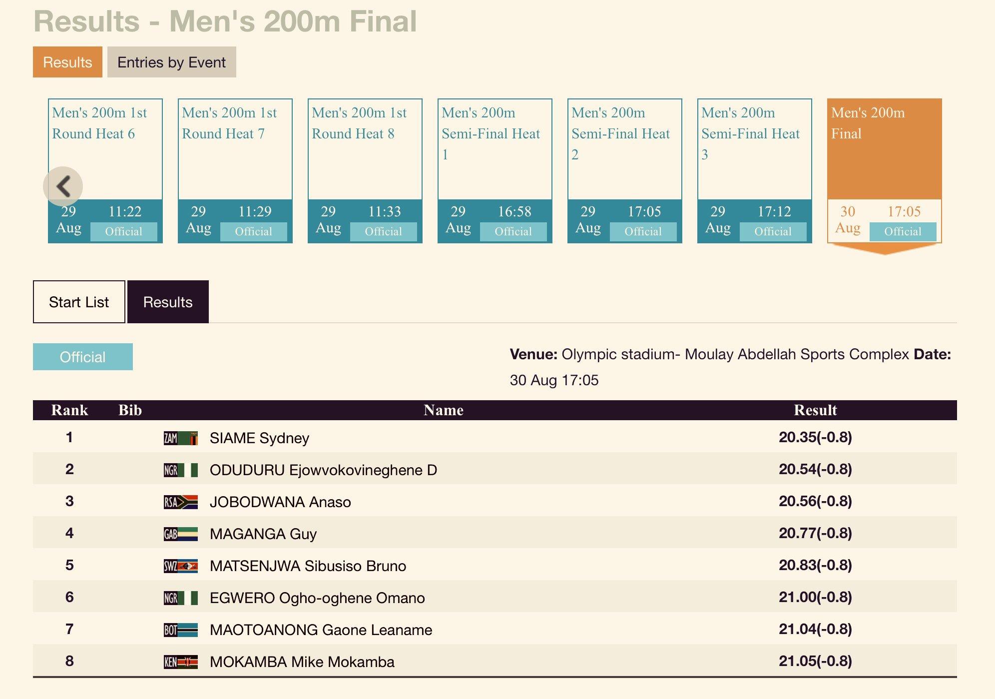 19秒73飞人高开低走,非洲运动会仅跑出20秒54,世锦赛难敌谢震业