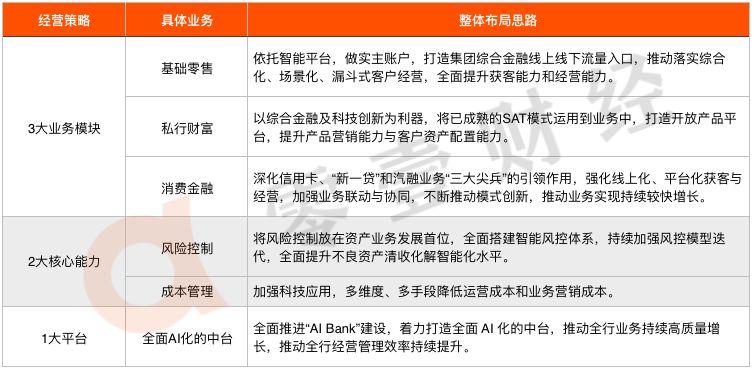 平安银行战略转向:从零售一支独秀到对公、同业均衡发展 | 银行数字化转型案例库