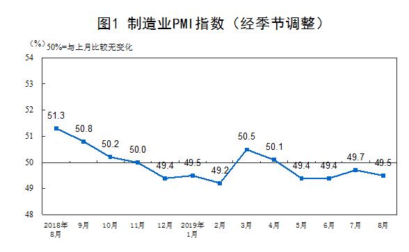 <b>统计局:8月份制造业PMI为49.5%,比上月回落0.2个百分点</b>