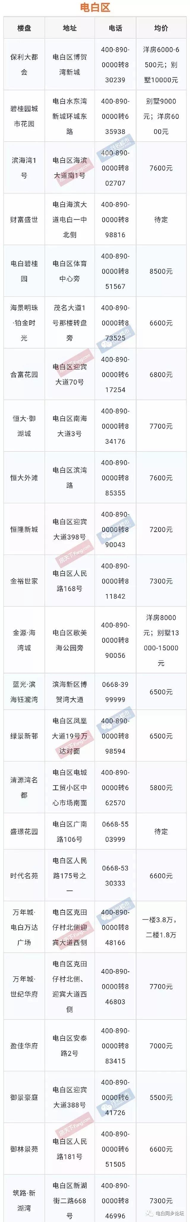 2019年8月电白最新房价大全!