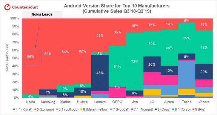 报告:诺基亚手机是更新最快的,96%的手机运行安卓9Pie