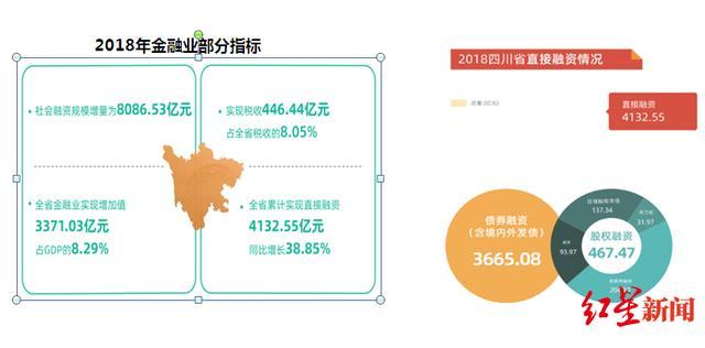 四川省地方金融监督管理局:力争打造3至5个全国一流金融机构