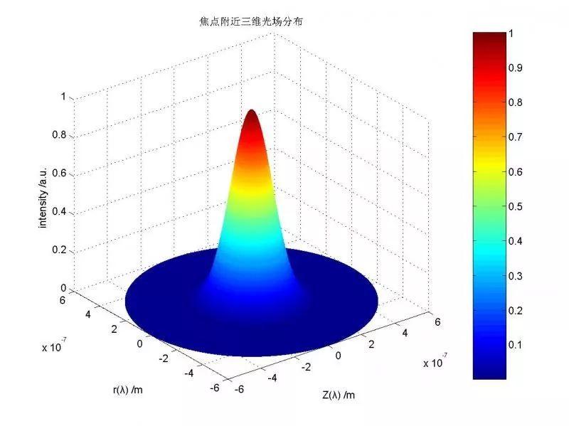多图对比,让你秒懂光纤激光器里的&l