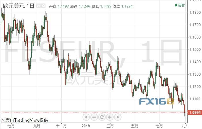 齐齐哈尔一中_美元势不成当、下周能否是顶住多重熬炼?美元指数、欧元、英镑和黄金下周走势忖测