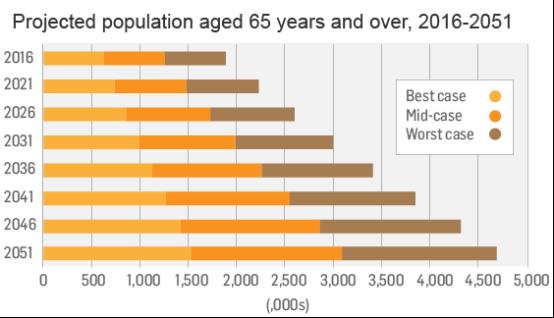 怎样解决人口老龄化_如何解决人口老龄化