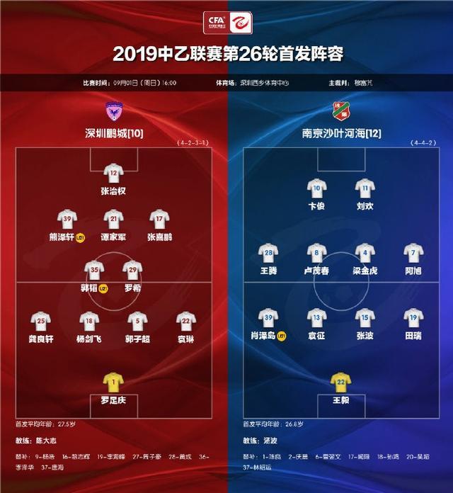 中乙最新積分榜:鵬城終結2連敗平沙葉,沙葉河海1分力壓拉薩城投