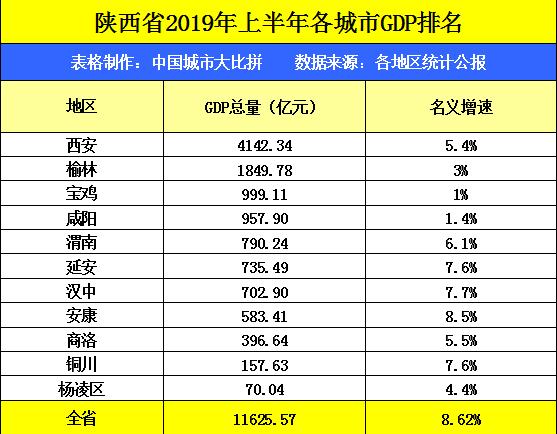 大荔GDP渭南排名_渭南地区各区县市2018年GDP 大荔排第五