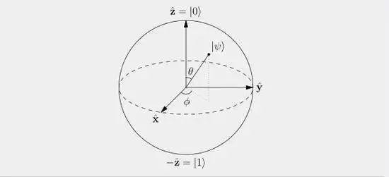 量子态的叠加原理_量子叠加态图片