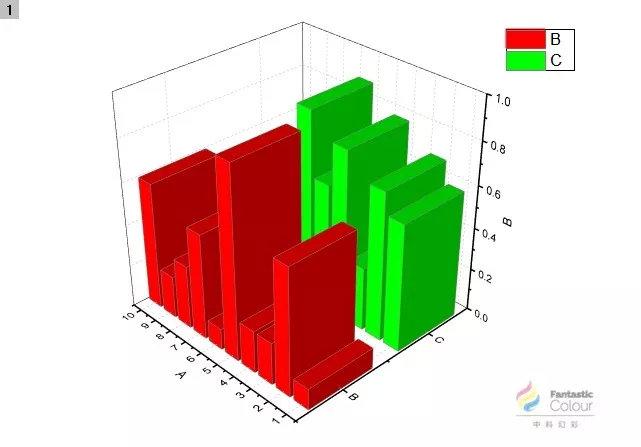 """3 对数据图像参数进行设置   双击柱状图的柱状部分,在弹出的窗口中选择""""[book1]sheet1!"""