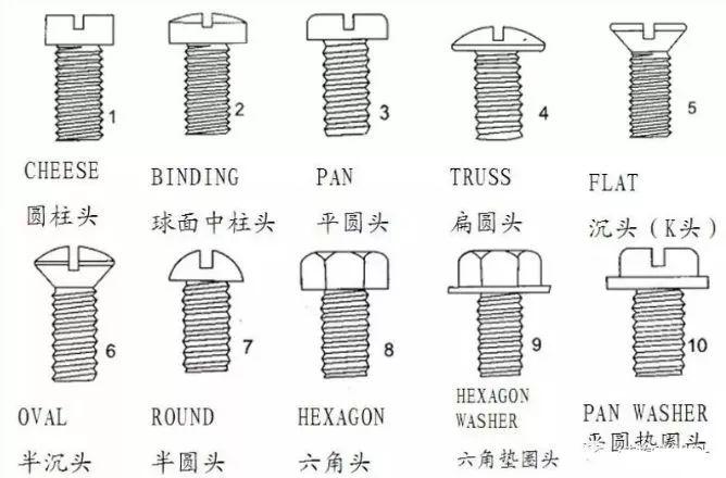要了解螺絲螺栓,先要知道他們的類型,特征及功能: a:驅動系統 b:頭部圖片