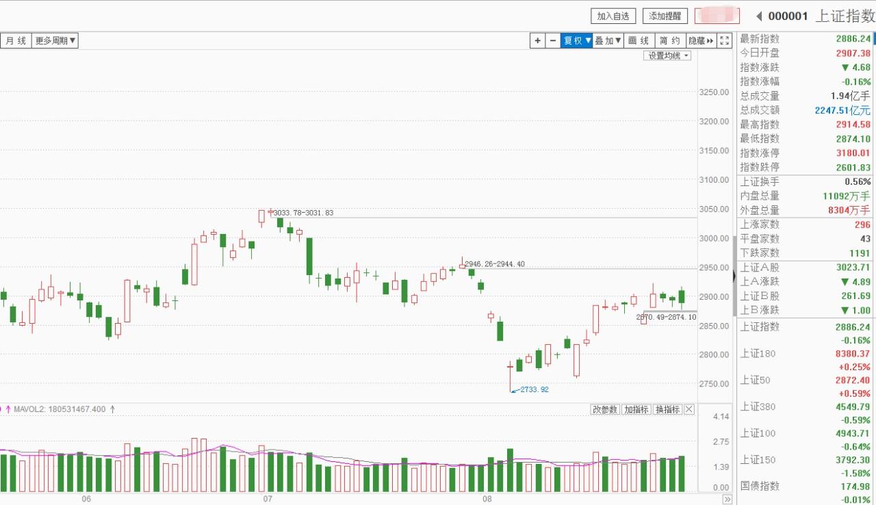 原创            A股2900点困扰不断,横盘越久情绪越差,市场为何迟迟没有上攻?